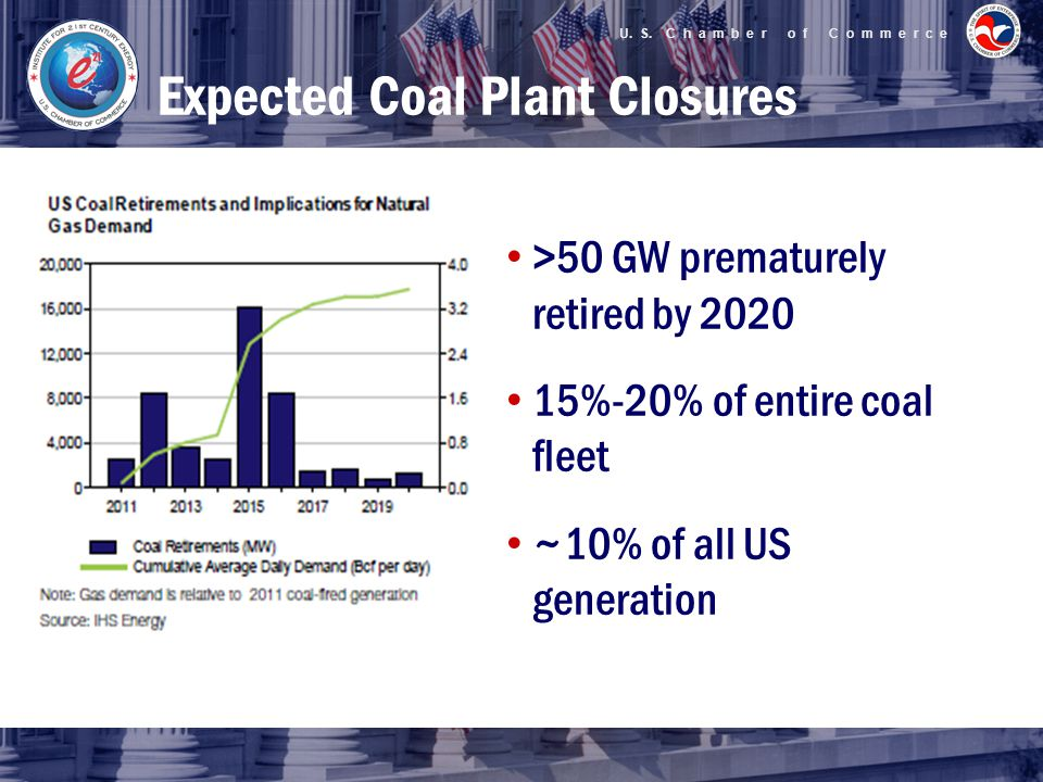 U. S. C h a m b e r o f C o m m e r c e Expected Coal Plant Closures >50 GW prematurely retired by 2020 15%-20% of entire coal fleet ~10% of all US ge