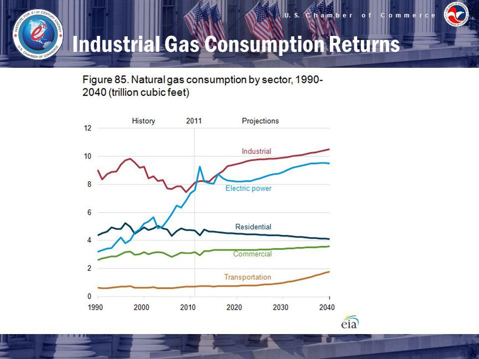U. S. C h a m b e r o f C o m m e r c e Industrial Gas Consumption Returns