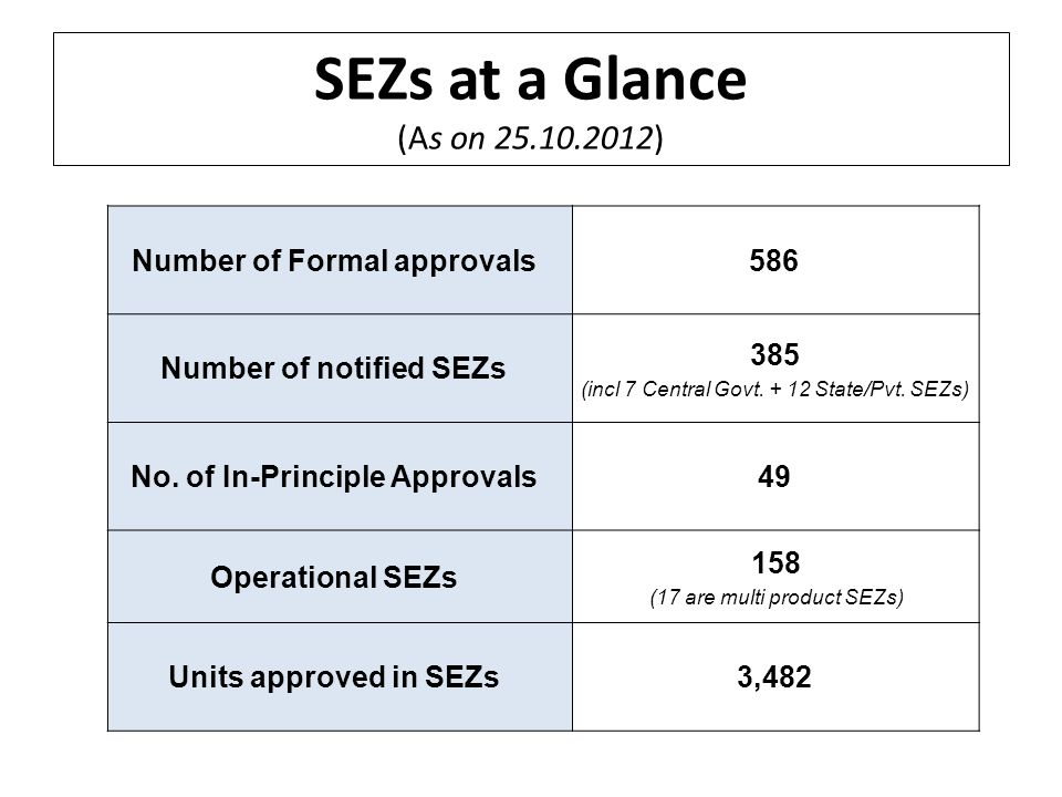 SEZs at a Glance (As on 25.10.2012) Number of Formal approvals586 Number of notified SEZs 385 (incl 7 Central Govt. + 12 State/Pvt. SEZs) No. of In-Pr
