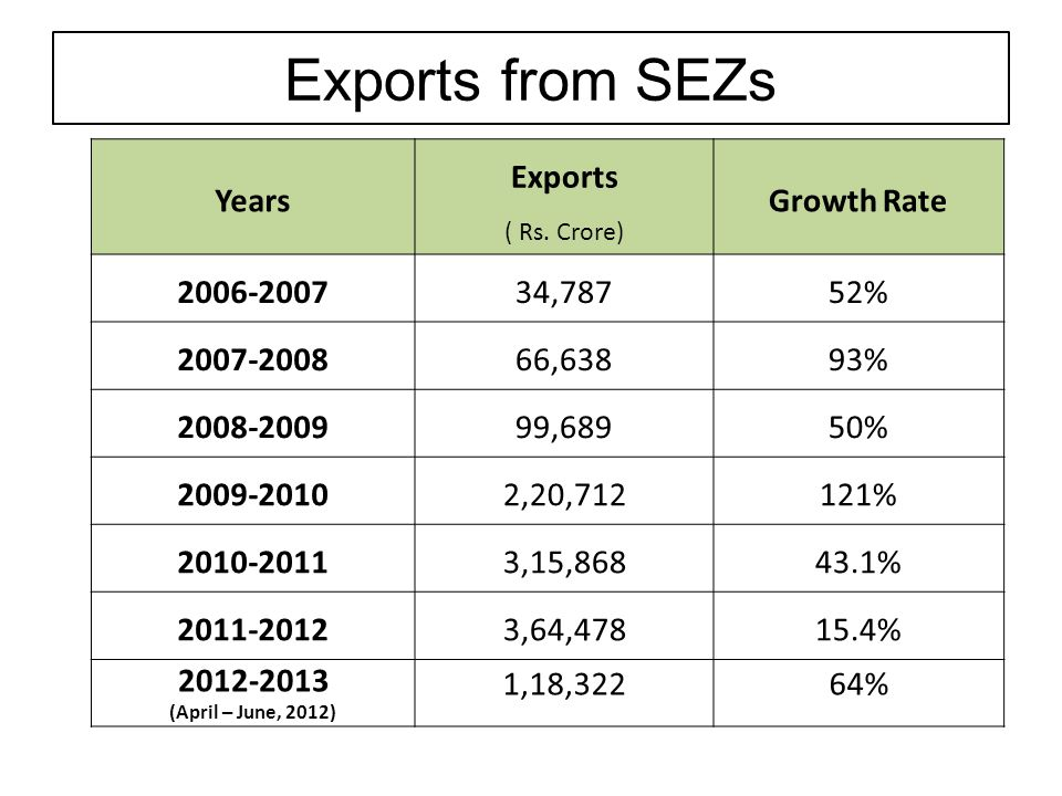 Exports from SEZs Years Exports ( Rs. Crore) Growth Rate 2006-200734,78752% 2007-200866,63893% 2008-200999,68950% 2009-20102,20,712121% 2010-20113,15,