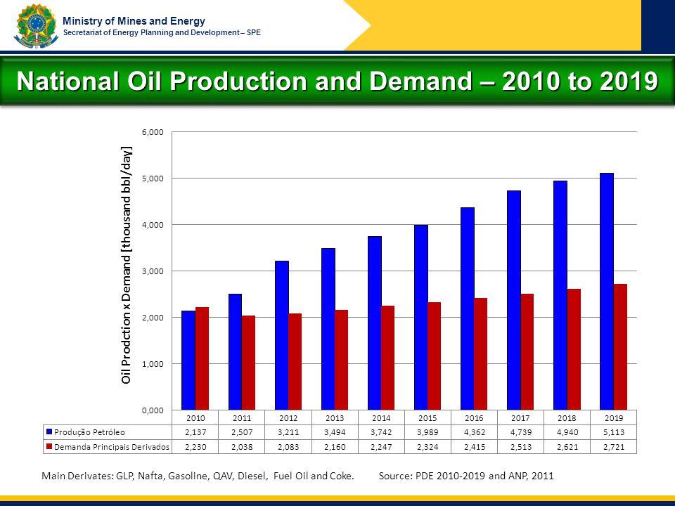 Ministry of Mines and Energy Secretariat of Energy Planning and Development – SPE Main Derivates: GLP, Nafta, Gasoline, QAV, Diesel, Fuel Oil and Coke