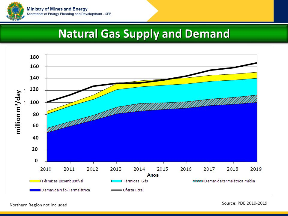Ministry of Mines and Energy Secretariat of Energy Planning and Development – SPE Natural Gas Supply and Demand Source: PDE 2010-2019 Northern Region