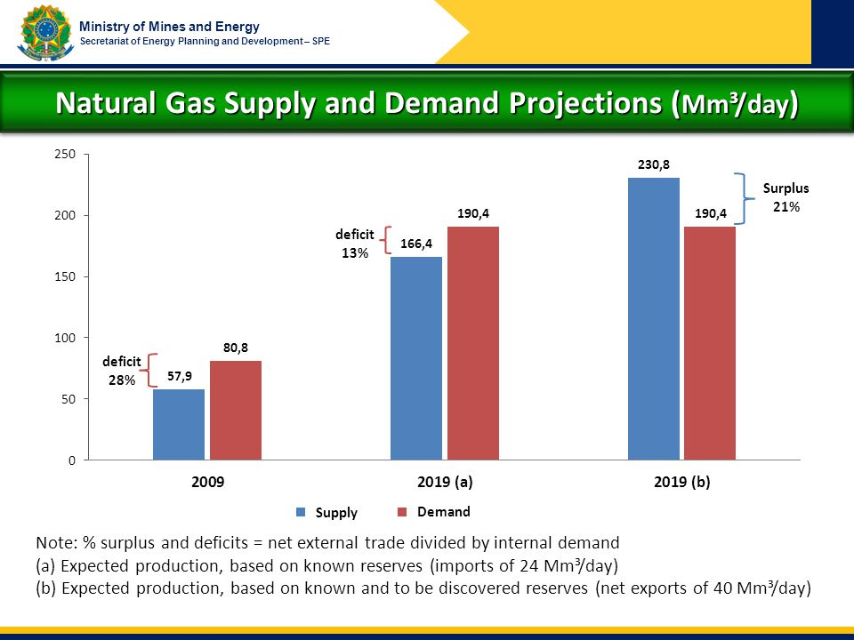 Ministry of Mines and Energy Secretariat of Energy Planning and Development – SPE Natural Gas Supply and Demand Projections ( Mm³/day ) deficit 28% de