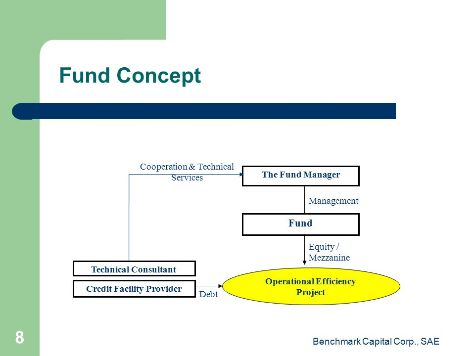 Fund Concept Debt The Fund Manager Fund Operational Efficiency Project Technical Consultant Management Cooperation & Technical Services Equity / Mezzanine Credit Facility Provider Benchmark Capital Corp., SAE 8