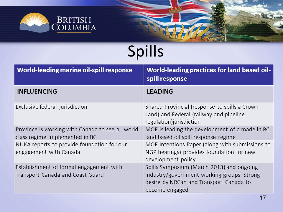 Spills 17 World-leading marine oil-spill responseWorld-leading practices for land based oil- spill response INFLUENCINGLEADING Exclusive federal jurisdictionShared Provincial (response to spills a Crown Land) and Federal (railway and pipeline regulation)jurisdiction Province is working with Canada to see a world class regime implemented in BC MOE is leading the development of a made in BC land based oil spill response regime NUKA reports to provide foundation for our engagement with Canada MOE Intentions Paper (along with submissions to NGP hearings) provides foundation for new development policy Establishment of formal engagement with Transport Canada and Coast Guard Spills Symposium (March 2013) and ongoing industry/government working groups.