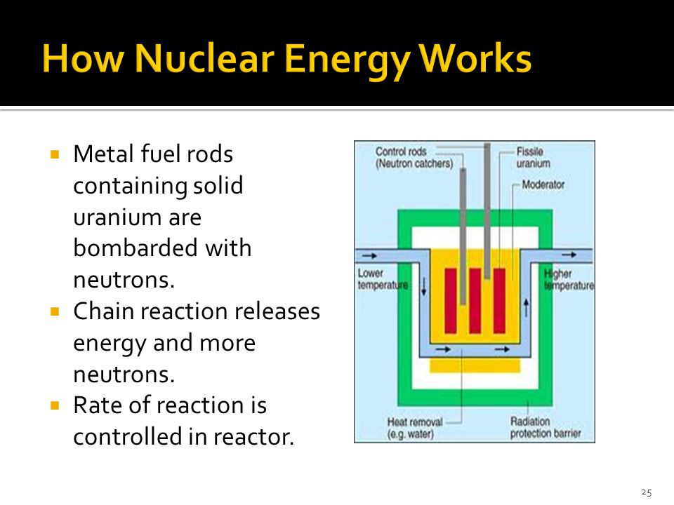  Metal fuel rods containing solid uranium are bombarded with neutrons.  Chain reaction releases energy and more neutrons.  Rate of reaction is cont