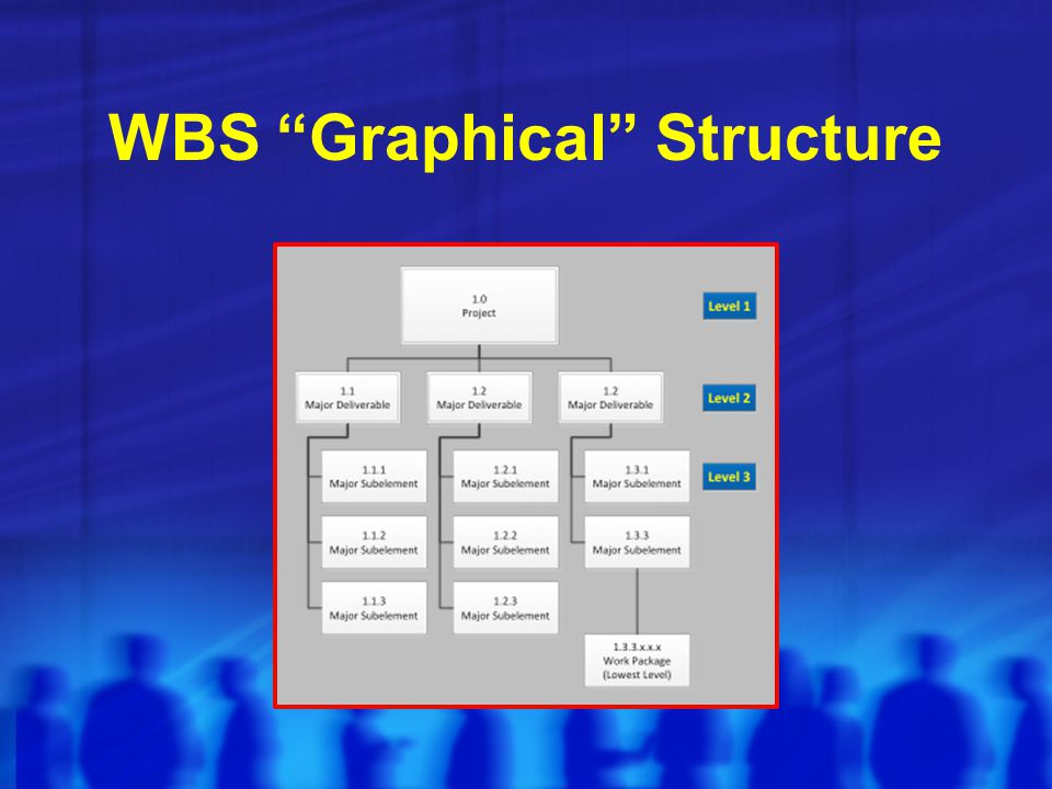 "WBS ""Graphical"" Structure"