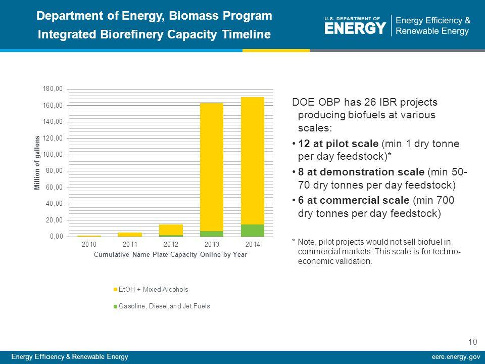 Energy Efficiency & Renewable Energyeere.energy.gov 10 Department of Energy, Biomass Program Integrated Biorefinery Capacity Timeline DOE OBP has 26 I