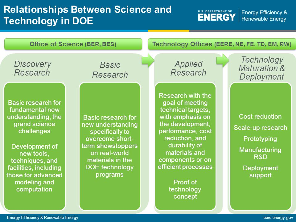 Energy Efficiency & Renewable Energyeere.energy.gov 12 Relationships Between Science and Technology in DOE Discovery Research Applied Research Technology Maturation & Deployment Office of Science (BER, BES) Technology Offices (EERE, NE, FE, TD, EM, RW) Basic research for fundamental new understanding, the grand science challenges Development of new tools, techniques, and facilities, including those for advanced modeling and computation Basic research for new understanding specifically to overcome short- term showstoppers on real-world materials in the DOE technology programs Research with the goal of meeting technical targets, with emphasis on the development, performance, cost reduction, and durability of materials and components or on efficient processes Proof of technology concept Cost reduction Scale-up research Prototyping Manufacturing R&D Deployment support Basic Research