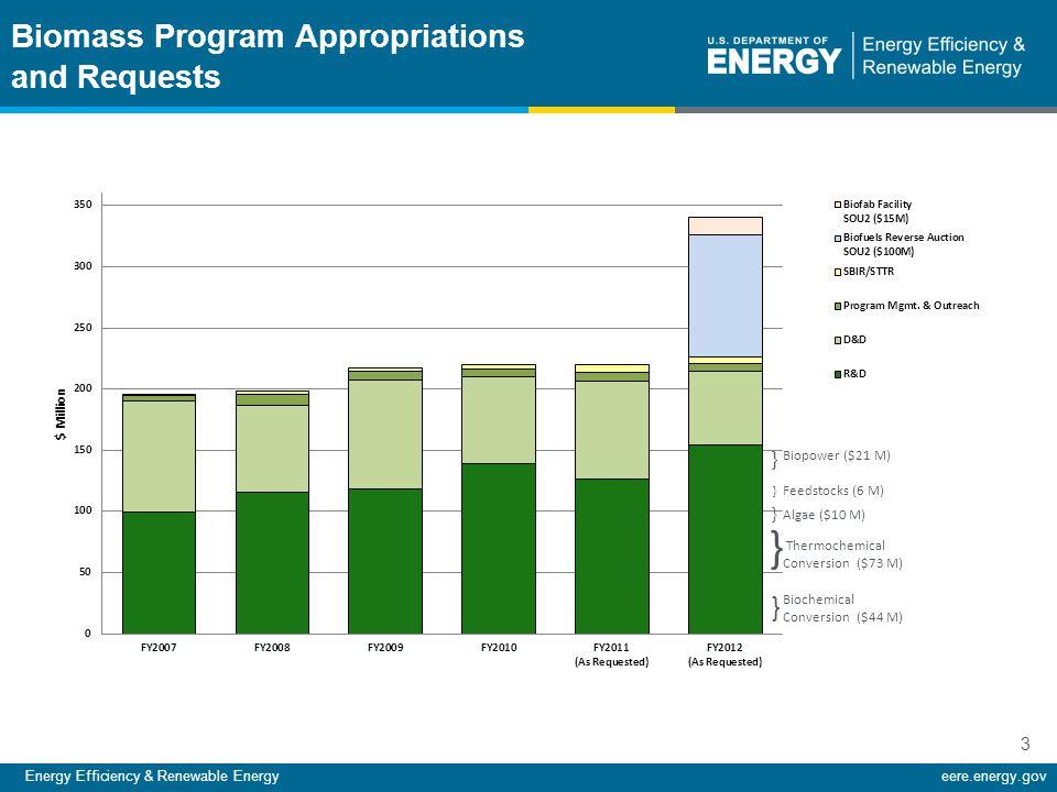 Energy Efficiency & Renewable Energyeere.energy.gov 3 Biomass Program Appropriations and Requests Biopower ($21 M) Feedstocks (6 M) Algae ($10 M) Ther