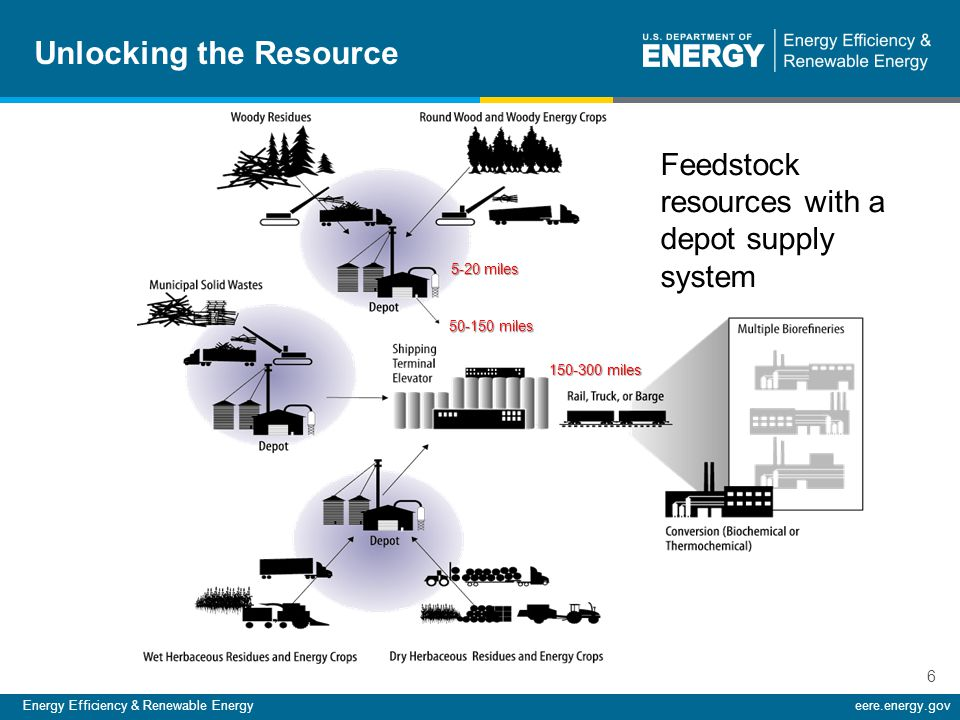 Energy Efficiency & Renewable Energyeere.energy.gov 6 5-20 miles 50-150 miles 150-300 miles Unlocking the Resource Feedstock resources with a depot supply system