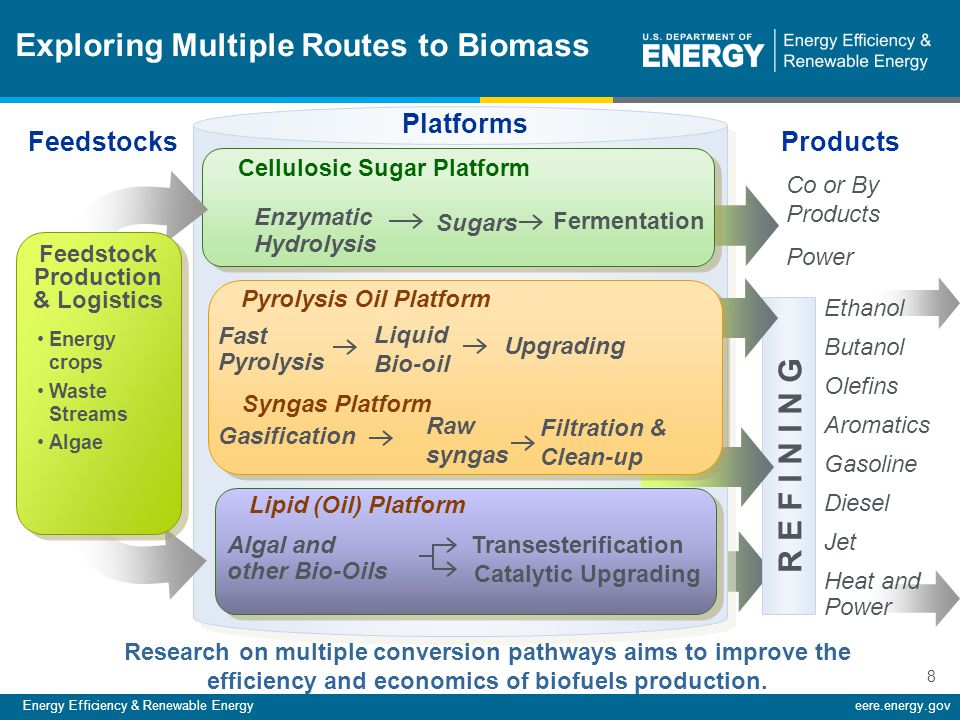 Energy Efficiency & Renewable Energyeere.energy.gov 8 R E F I N I N G Exploring Multiple Routes to Biomass Platforms Feedstock Production & Logistics Energy crops Waste Streams Algae Ethanol Butanol Olefins Aromatics Gasoline Diesel Jet Heat and Power Co or By Products Power Pyrolysis Oil Platform Syngas Platform Liquid Bio-oil Enzymatic Hydrolysis Sugars Fermentation Cellulosic Sugar Platform Algal and other Bio-Oils Transesterification Catalytic Upgrading Research on multiple conversion pathways aims to improve the efficiency and economics of biofuels production.