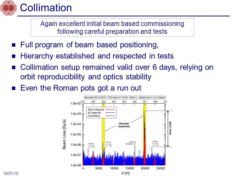 Collimation Full program of beam based positioning, Hierarchy established and respected in tests Collimation setup remained valid over 6 days, relying