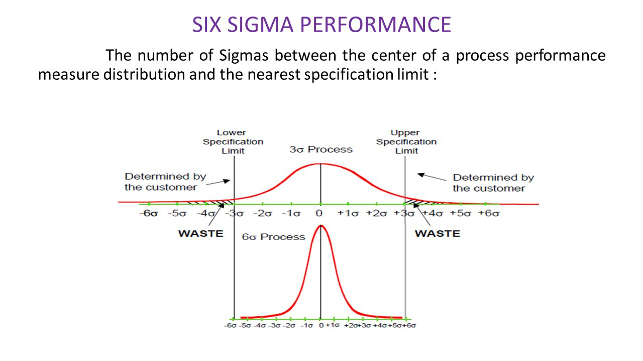 SIX SIGMA PERFORMANCE The number of Sigmas between the center of a process performance measure distribution and the nearest specification limit :