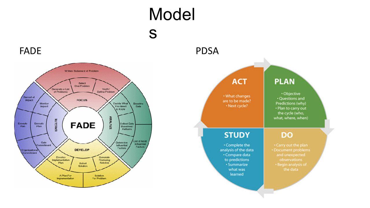 Model s FADE PDSA