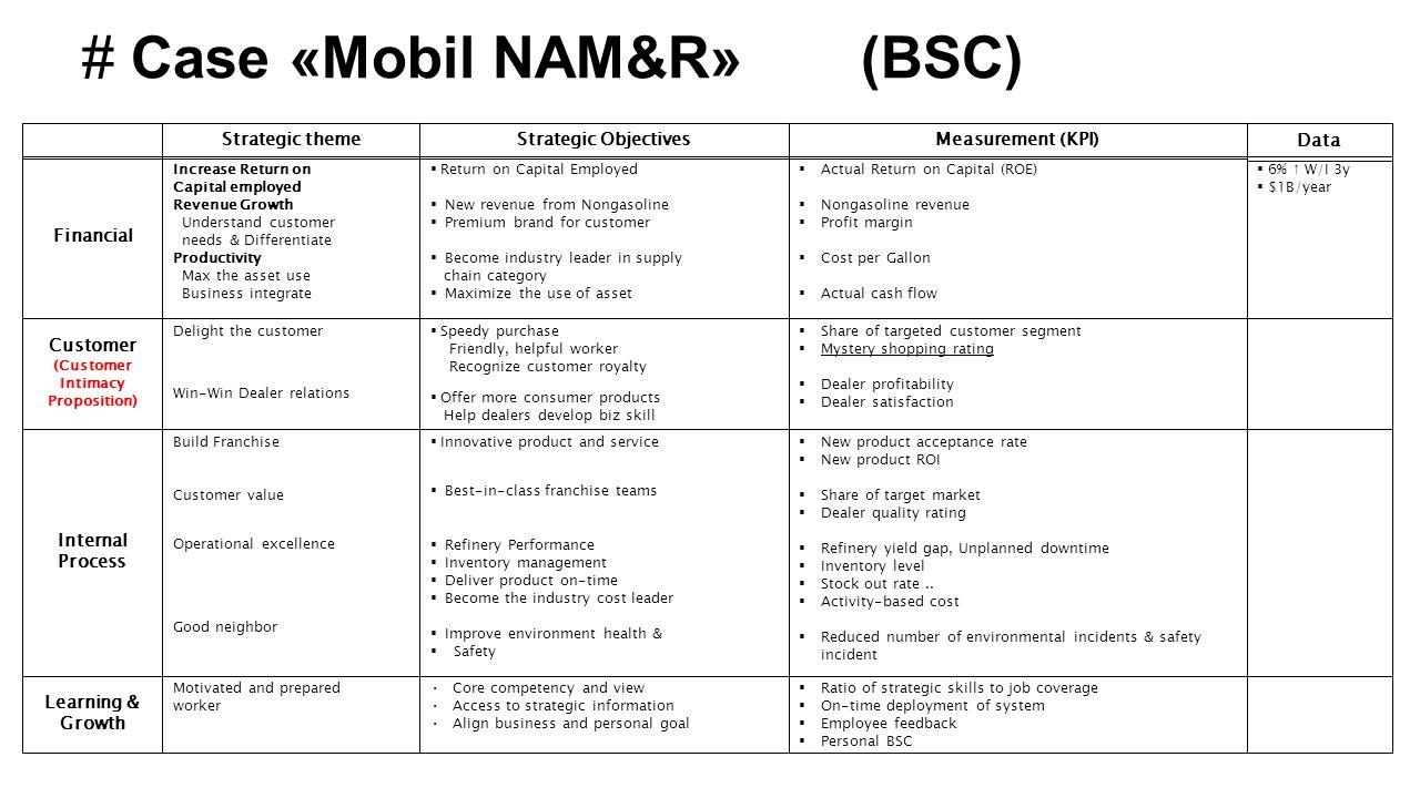 # Case «Mobil NAM&R» (BSC) Strategic themeStrategic ObjectivesMeasurement (KPI) Increase Return on Capital employed Revenue Growth Understand customer