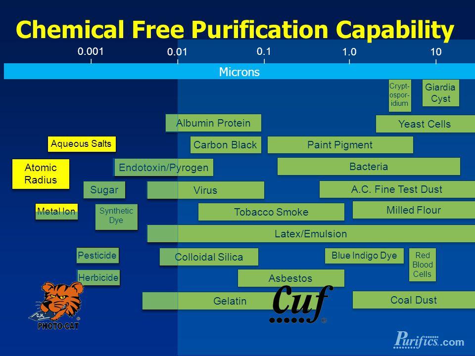 .com Yeast Cells Paint Pigment Bacteria A.C. Fine Test Dust Milled Flour Latex/Emulsion Blue Indigo Dye Coal Dust Albumin Protein Carbon Black Endotox