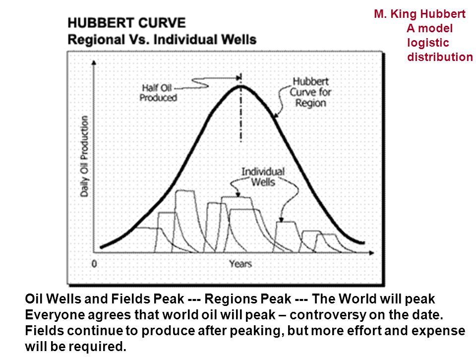 Oil Wells and Fields Peak --- Regions Peak --- The World will peak Everyone agrees that world oil will peak – controversy on the date.