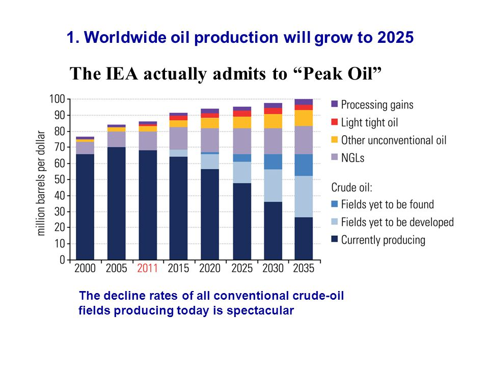The IEA actually admits to Peak Oil The decline rates of all conventional crude-oil fields producing today is spectacular 1.