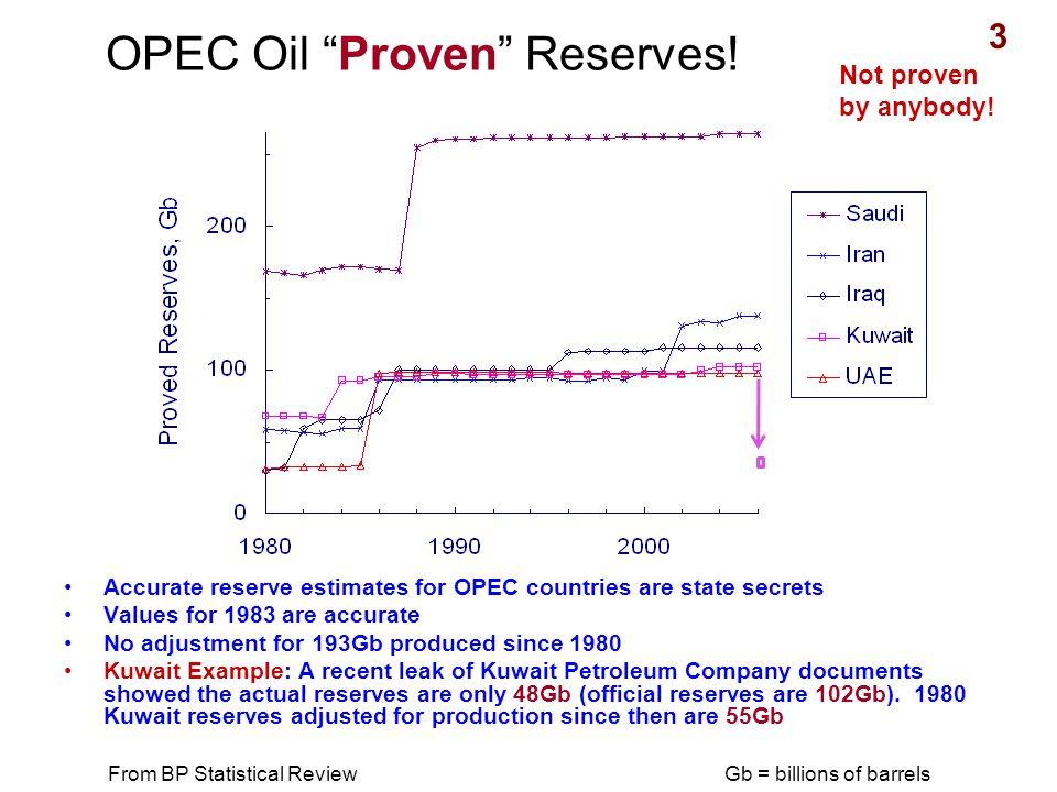 OPEC Oil Proven Reserves.
