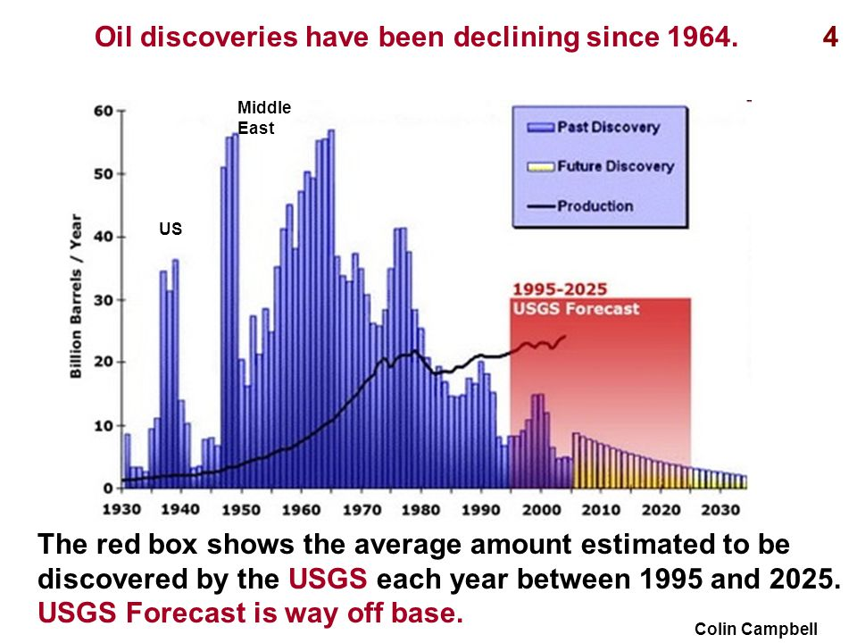 The red box shows the average amount estimated to be discovered by the USGS each year between 1995 and 2025.