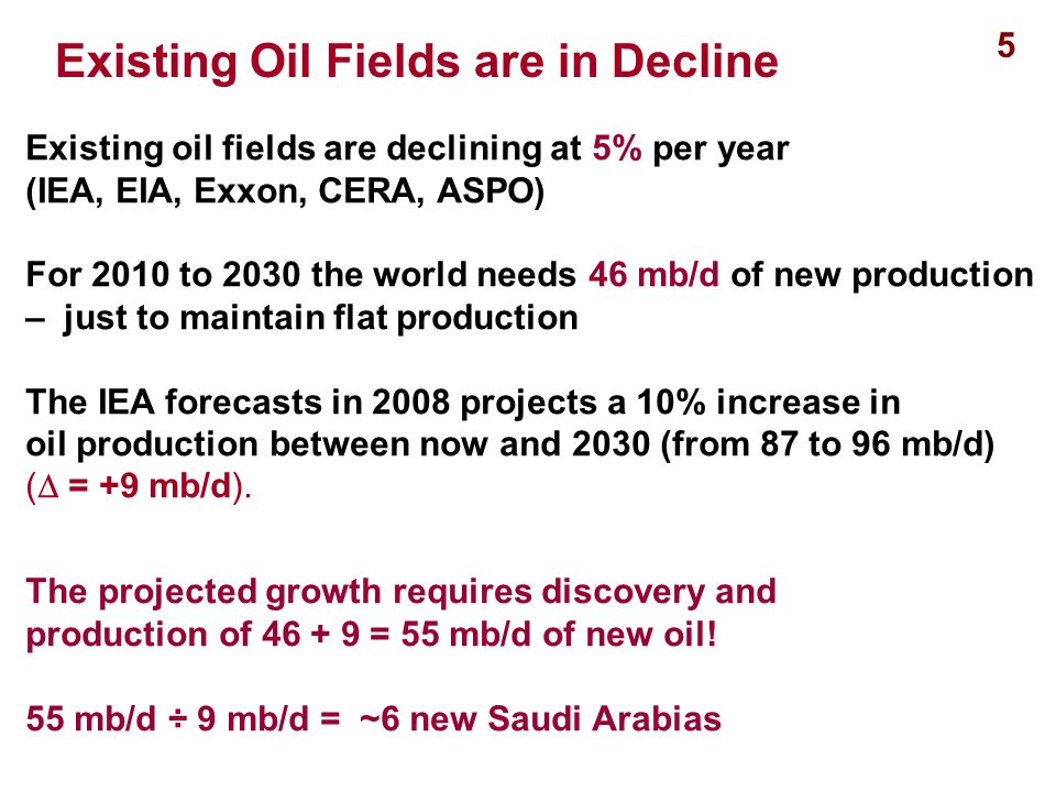 Existing oil fields are declining at 5% per year (IEA, EIA, Exxon, CERA, ASPO) For 2010 to 2030 the world needs 46 mb/d of new production – just to maintain flat production The IEA forecasts in 2008 projects a 10% increase in oil production between now and 2030 (from 87 to 96 mb/d) (  = +9 mb/d).