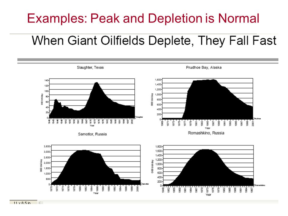 Examples: Peak and Depletion is Normal