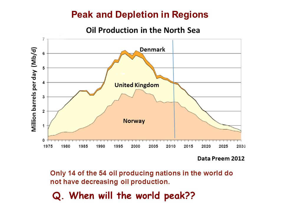 Peak and Depletion in Regions Q. When will the world peak .