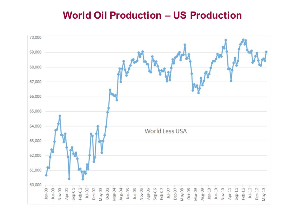 World Oil Production – US Production
