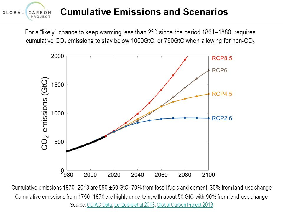 Cumulative Emissions and Scenarios For a likely chance to keep warming less than 2ºC since the period 1861–1880, requires cumulative CO 2 emissions to stay below 1000GtC, or 790GtC when allowing for non-CO 2 Cumulative emissions 1870–2013 are 550 ±60 GtC; 70% from fossil fuels and cement, 30% from land-use change Cumulative emissions from 1750–1870 are highly uncertain, with about 50 GtC with 90% from land-use change Source: CDIAC Data; Le Quéré et al 2013; Global Carbon Project 2013CDIAC DataLe Quéré et al 2013Global Carbon Project 2013