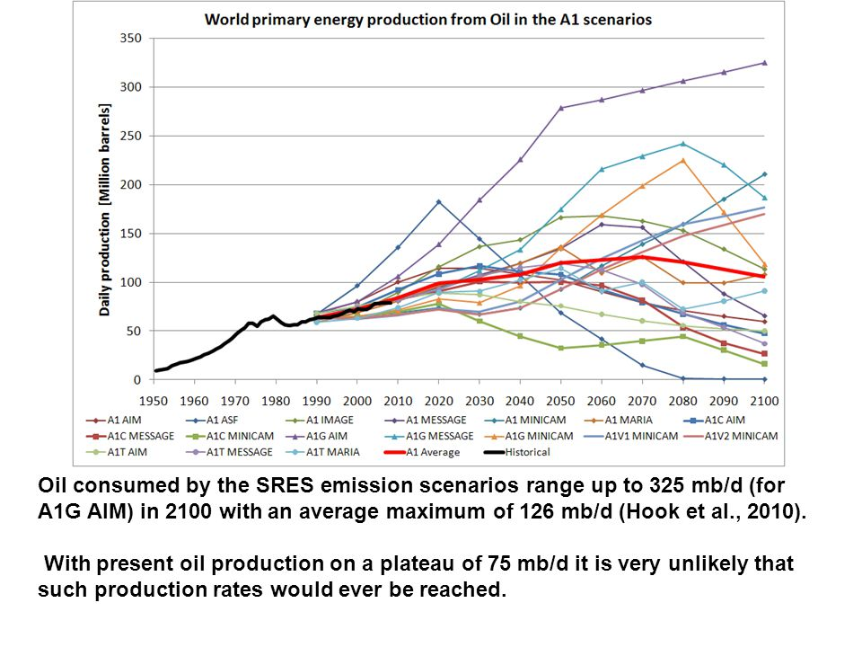 Oil consumed by the SRES emission scenarios range up to 325 mb/d (for A1G AIM) in 2100 with an average maximum of 126 mb/d (Hook et al., 2010).