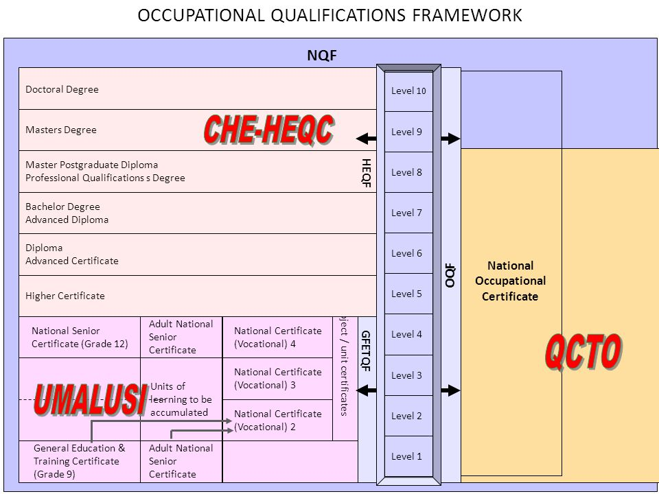 Version: 2007-12-17 NQF National Occupational Certificate Advanced National Certificate (Vocational) Incl.