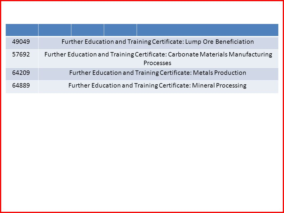 49049 Further Education and Training Certificate: Lump Ore Beneficiation 57692 Further Education and Training Certificate: Carbonate Materials Manufacturing Processes 64209 Further Education and Training Certificate: Metals Production 64889 Further Education and Training Certificate: Mineral Processing