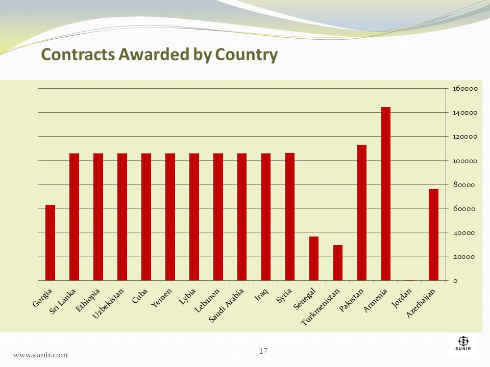 Contracts Awarded by Country 17 www.sunir.com