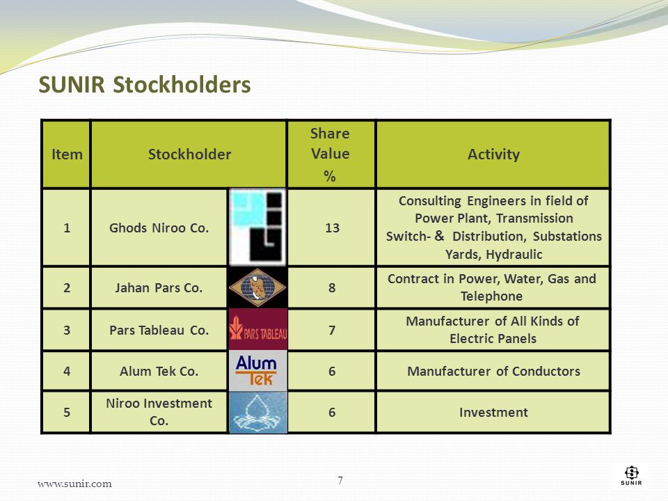 SUNIR Stockholders Activity Share Value % StockholderItem Consulting Engineers in field of Power Plant, Transmission Distribution, Substations & Switc