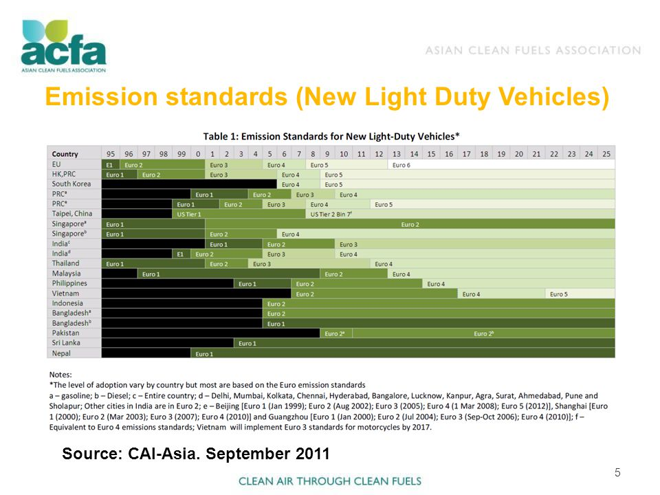 Emission standards (New Light Duty Vehicles) 5 Source: CAI-Asia. September 2011