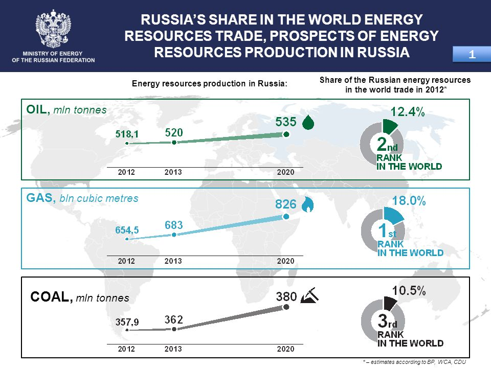 COAL, mln tonnes GAS, bln cubic metres RUSSIA'S SHARE IN THE WORLD ENERGY RESOURCES TRADE, PROSPECTS OF ENERGY RESOURCES PRODUCTION IN RUSSIA 1 1 OIL, mln tonnes Share of the Russian energy resources in the world trade in 2012* Energy resources production in Russia: * – estimates according to ВР, WCA, CDU