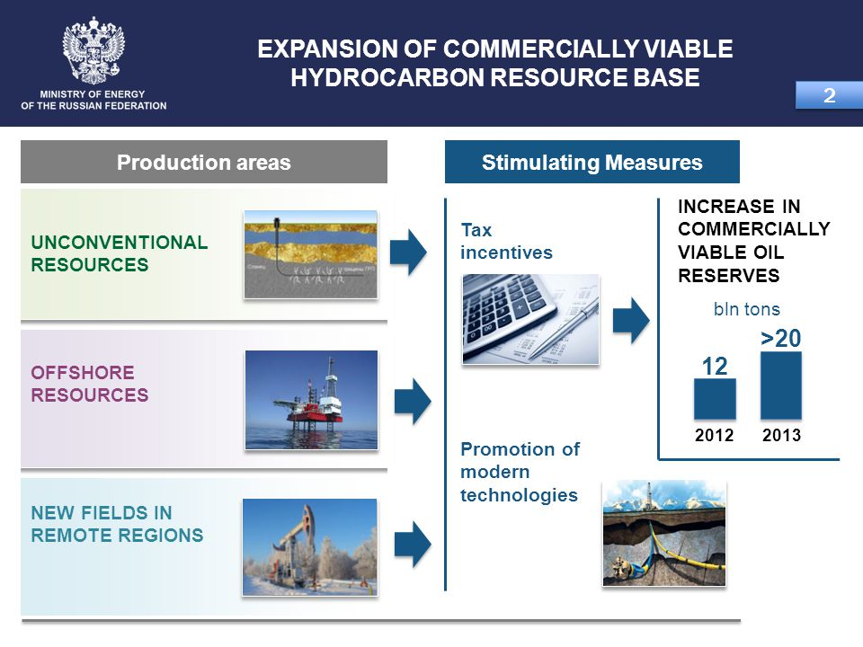 EXPANSION OF COMMERCIALLY VIABLE HYDROCARBON RESOURCE BASE 2 2 Production areasStimulating Measures NEW FIELDS IN REMOTE REGIONS UNCONVENTIONAL RESOUR