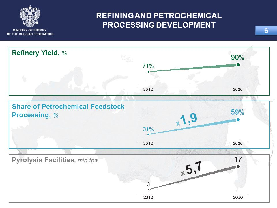 REFINING AND PETROCHEMICAL PROCESSING DEVELOPMENT 6 6 Refinery Yield, % Share of Petrochemical Feedstock Processing, % Pyrolysis Facilities, mln tpa