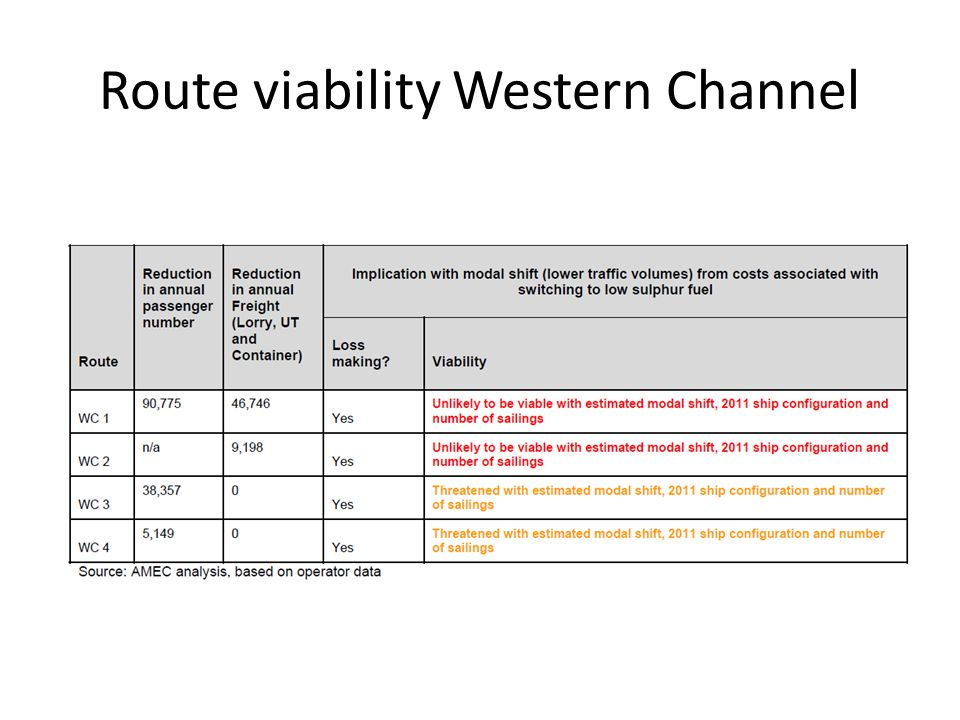 Route viability Western Channel