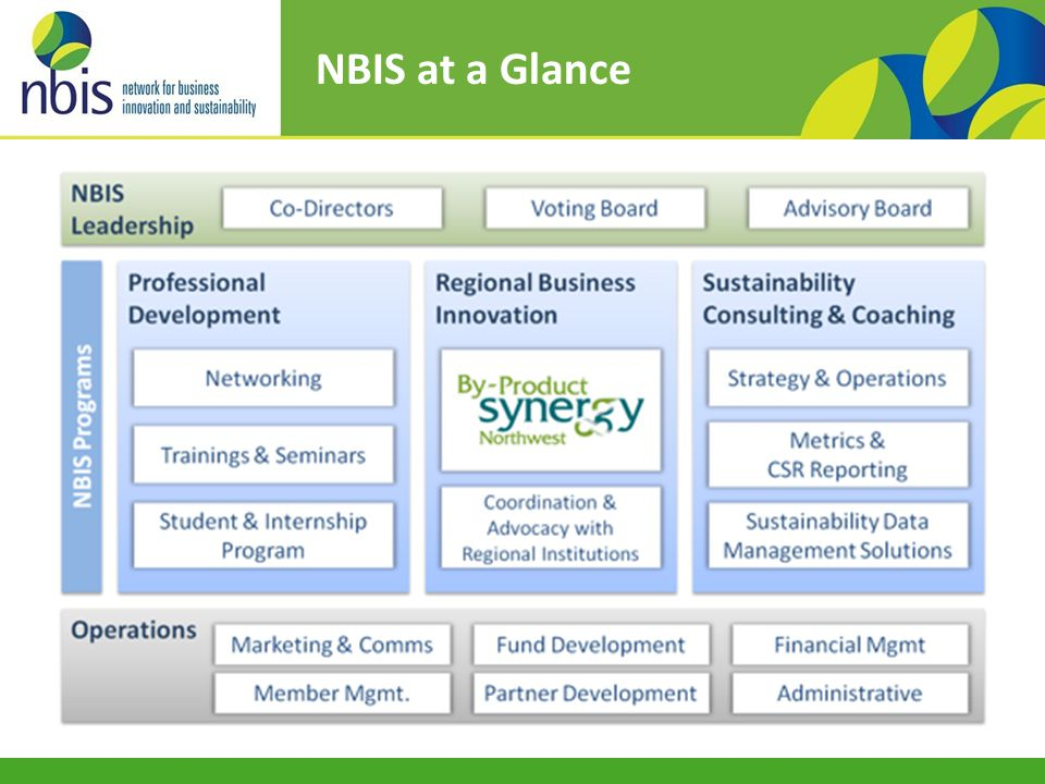 NBIS at a Glance