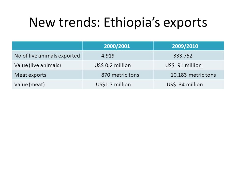 New trends: Ethiopia's exports 2000/2001 2009/2010 No of live animals exported 4,919 333,752 Value (live animals) US$ 0.2 million US$ 91 million Meat
