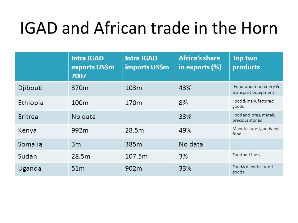 IGAD and African trade in the Horn Intra IGAD exports US$m 2007 Intra IGAD imports US$m Africa's share in exports (%) Top two products Djibouti370m103m43% Food and machinery & transport equipment Ethiopia100m170m8% Food & manufactured goods EritreaNo data33% Food and ores, metals, precious stones Kenya992m28.5m49% Manufactured goods and food Somalia3m385mNo data Sudan28.5m107.5m3% Food and fuels Uganda51m902m33% Food& manufactured goods