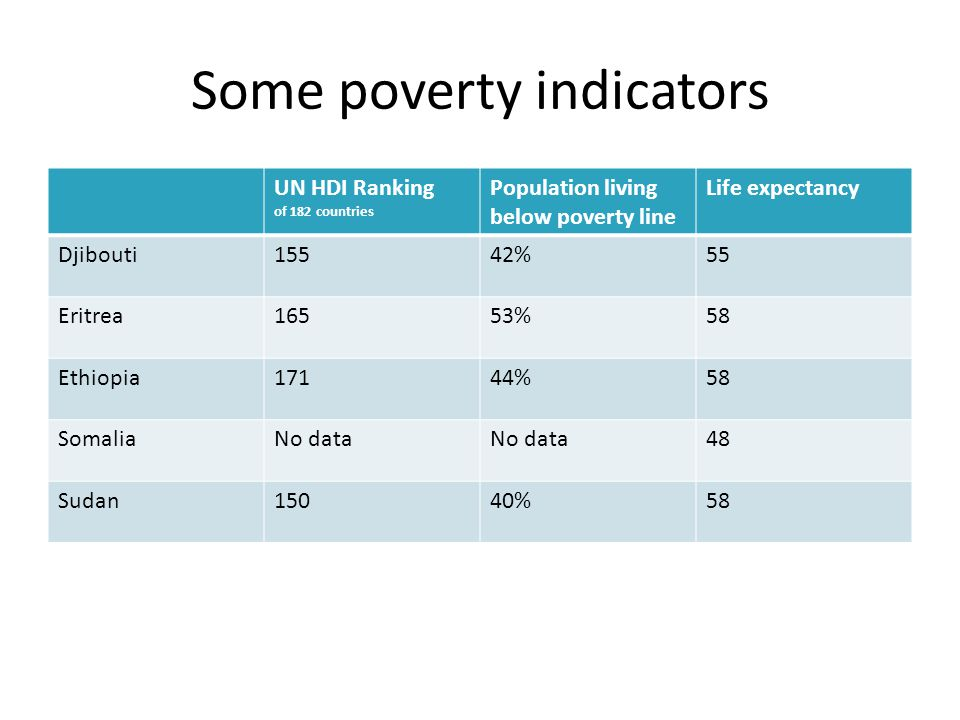 Some poverty indicators UN HDI Ranking of 182 countries Population living below poverty line Life expectancy Djibouti15542%55 Eritrea16553%58 Ethiopia17144%58 SomaliaNo data 48 Sudan15040%58