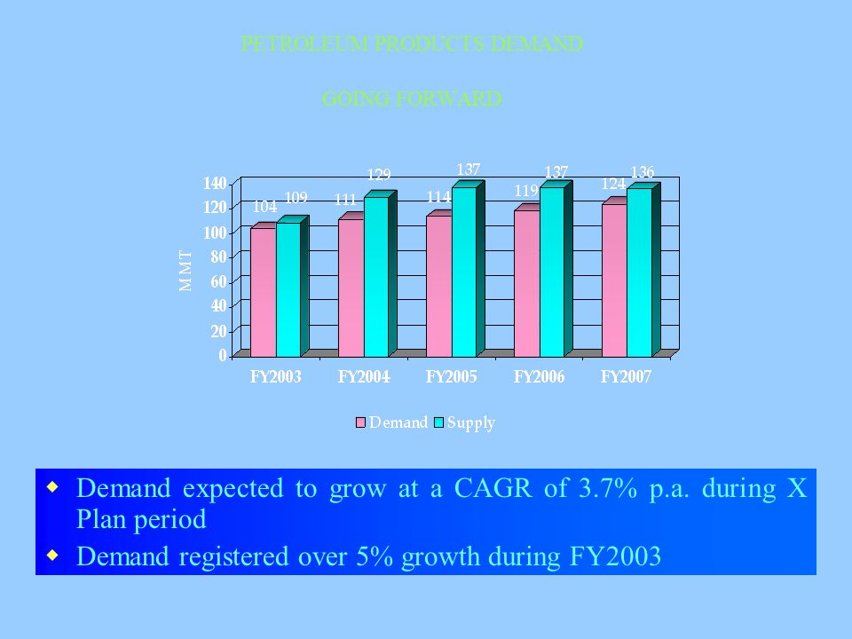 PETROLEUM PRODUCTS DEMAND GOING FORWARD  Demand expected to grow at a CAGR of 3.7% p.a.