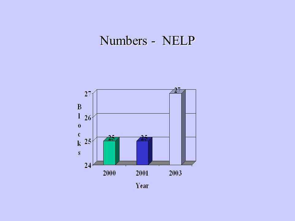 Numbers - NELP