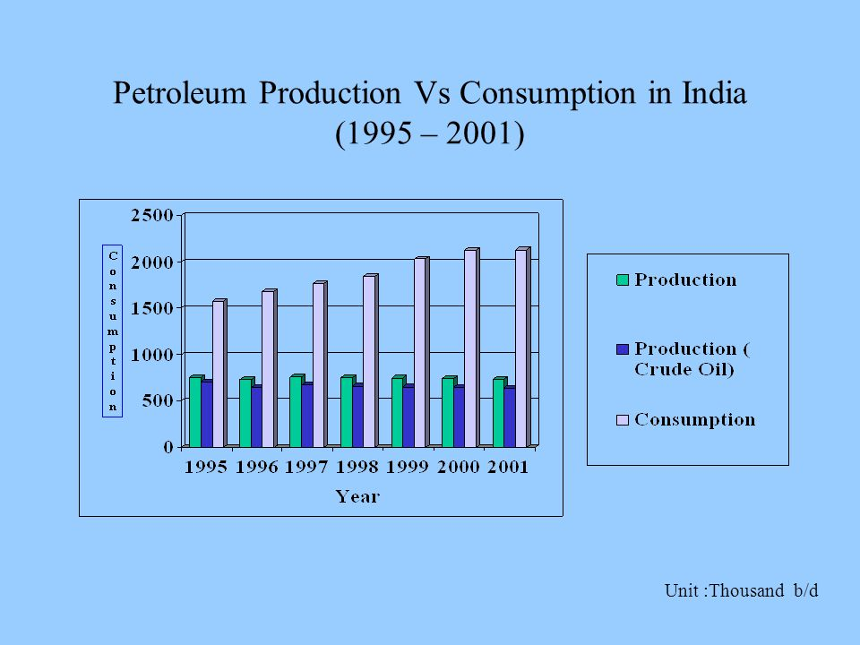 Petroleum Production Vs Consumption in India (1995 – 2001) Unit :Thousand b/d