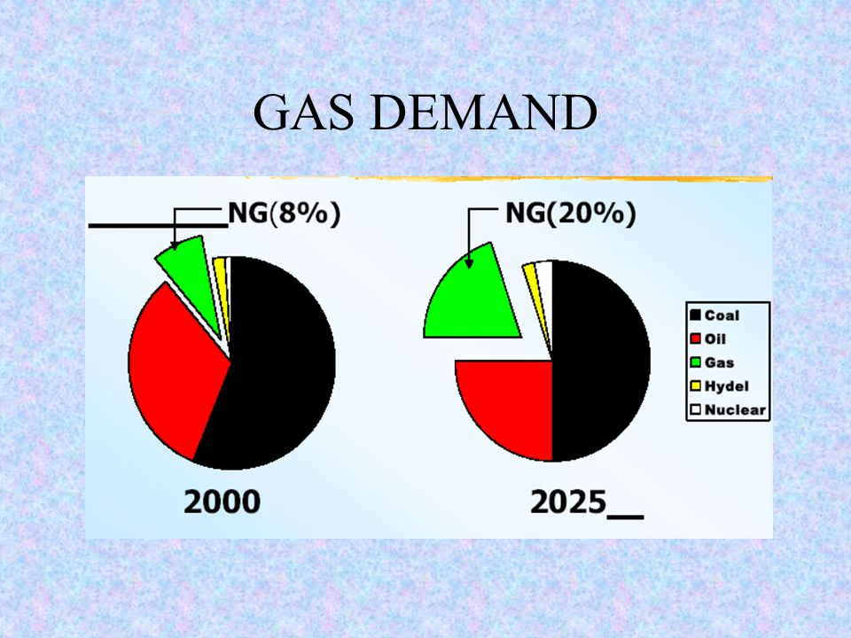 GAS DEMAND