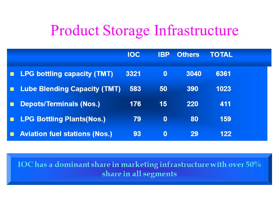 IOC has a dominant share in marketing infrastructure with over 50% share in all segments Product Storage Infrastructure IOCIBPOthersTOTAL LPG bottling capacity (TMT) 3321 0 3040 6361 Lube Blending Capacity (TMT) 583 503901023 Depots/Terminals (Nos.) 17615220411 LPG Bottling Plants(Nos.) 79080159 Aviation fuel stations (Nos.) 93029 122