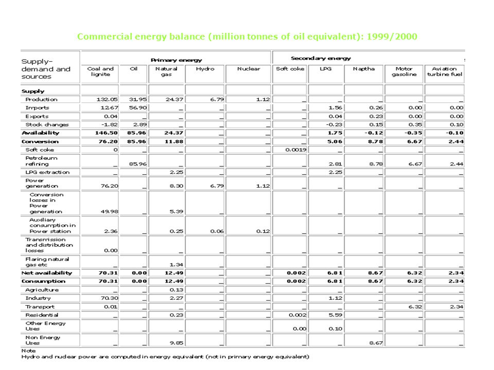 Commercial energy balance (million tonnes of oil equivalent): 1999/2000